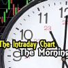 Resistance Again – Intraday Chart Analysis – The Morning – Oct 21 2015