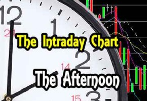 Profiting From The Charts – Intraday Chart Analysis – Afternoon for Jan 21 2016