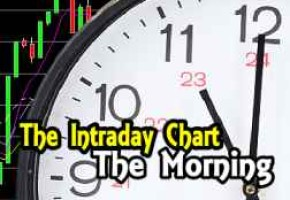 Stock Market Outlook – Weakness Again – Intraday Chart Analysis for Morning of May 3 2016