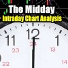 Stock Market Outlook – Seeking Support Levels – Midday Intraday Chart Analysis – Apr 8 2016