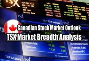 TSX Market Breadth Analysis – Canadian Stock Market Outlook For Fri Jul 3 2020