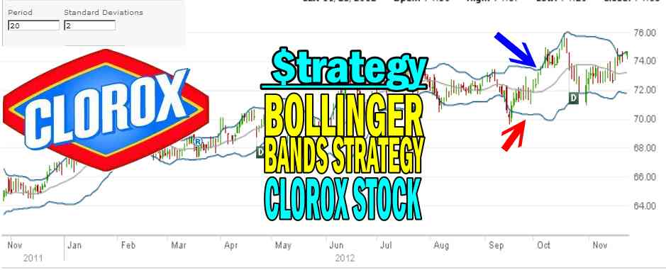 The Bollinger Bands Strategy For Big Profits