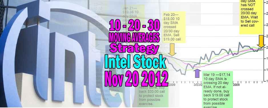 Intel Stock Technical Analysis Nov 20 2012