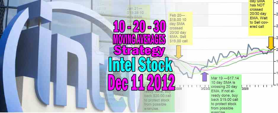 Intel Stock (INTC Stock) Technical Analysis Dec 11 2012