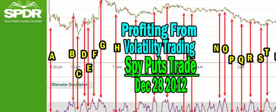 Spy Puts Trade – Profiting From Volatility Trading