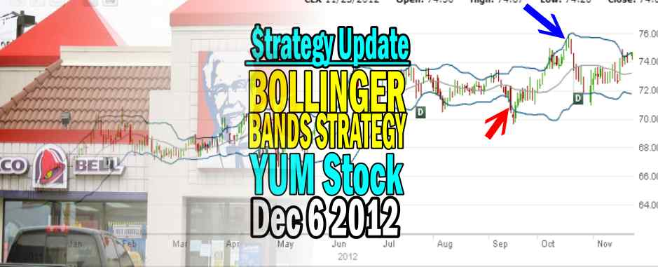 Bollinger Bands Strategy Trade On YUM STOCK – Dec 6 2012