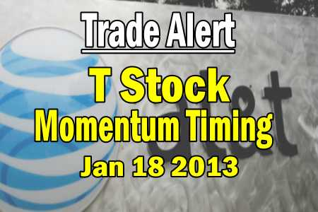 Put Selling T Stock Tumble – Using Momentum To Pinpoint Exit and Entry