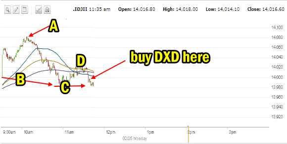 Dow Chart Feb 25 2013