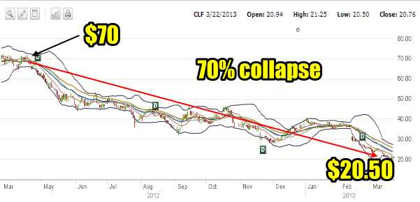 CLF Stock collapse