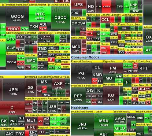 A typical heatmap provides at a glance the momentum behind stocks and sectors.