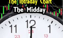 Intraday Chart Analysis - Midday