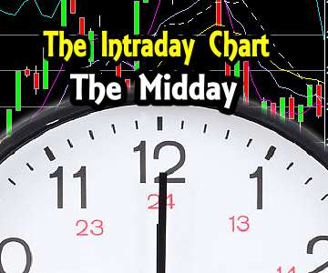JPM Stock – Intraday Chart Analysis – Midday for July 14 2015