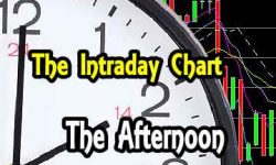 Defying Sellers - SPX at 2100 - Intraday Chart Analysis and Trade Ideas - Afternoon for Nov 2 2015