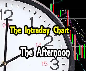 Fear Rising – Intraday Chart Analysis – Afternoon for Dec 8 2015