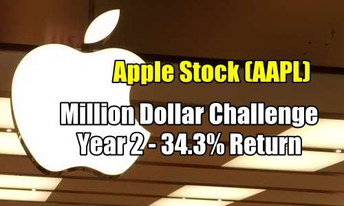 Apple Stock Trades For 2015 – Biweekly Put Selling Strategy – Million Dollar Challenge Year 2