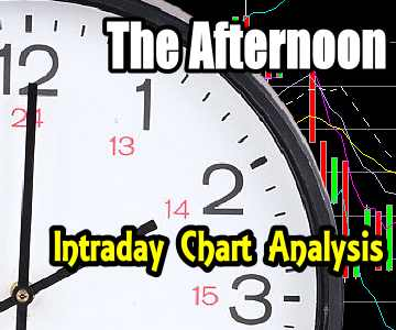 Stock Market Outlook – Afternoon Intraday Chart Analysis for May 2 2016 – 2080 Again