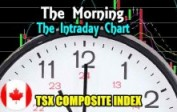 TSX Composite Index Morning Chart Analysis