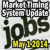 Market Timing System Signals On Unemployment Says Be Cautious
