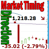 Market Timing / Market Direction – It's All About 1200