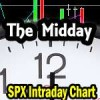Yellen and Home Depot – Intraday Chart Analysis – Midday for Feb 24 2015