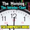 TSX Composite Index Chart – Morning Intraday Chart Analysis – June 22 2017
