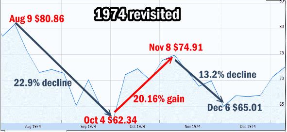 Market Timing / Market Direction