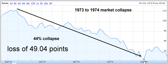 Bear Market of 1973 to 1974