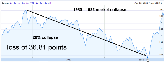 Bear Market of 1980 to 1982