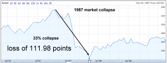 1987 Bear Market Collapse