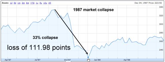 1987 Bear Market Collapse