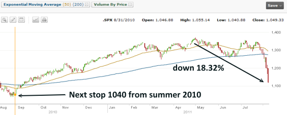 S&P 500 - 1 Year Chart August 2010 to August 2011