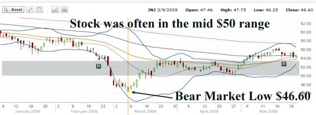 Bear Market Strategy - Johnson and Johnson Stock 2008 to 2009