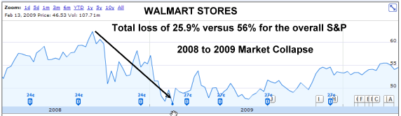 Walmart Stores 2008 to 2009 losses 25.9%
