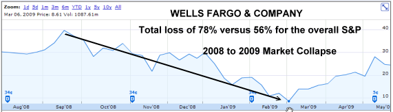 Wells Fargo and Company lost 78% of its value in the 2008 to 2009 market collapse