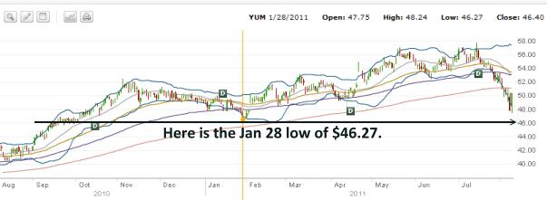 YUM STOCK - 2010 to 2011 Stock Chart