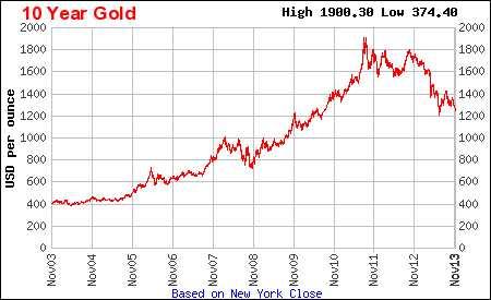 Gold price last 10 years