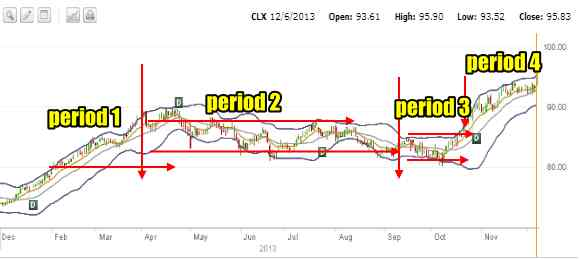 Clorox Stock four periods of put selling