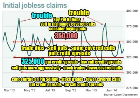 trade via weekly unemployment numbers