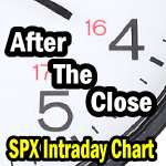 Market Direction Intraday Chart After The Close
