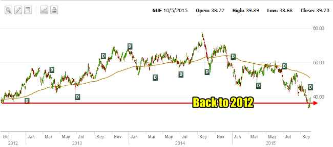 Nucor Stock is trading at levels seen in 2012