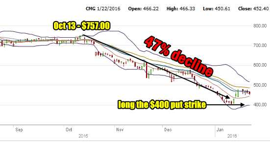 CMG Stock decline to Jan 22 2016