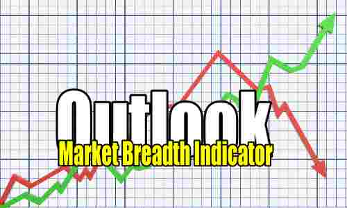 Market Breadth Indicator outlook