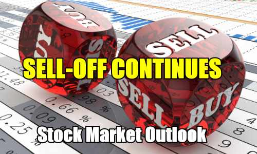 Stock Market Outlook Sell-off Continues