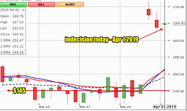 Lululemon Athletica Stock (LULU) Chart 1 month to Apr 1 2019