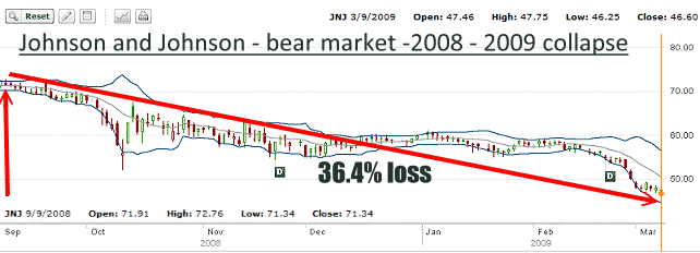 JNJ Stock - 2009-09 Bear Market