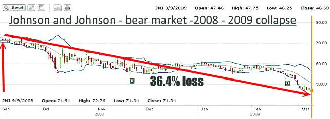 JNJ Stock - 2009-09 Bear Market