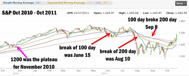 Market Direction / Market Timing - Oct 27 2011 - Moving Averages
