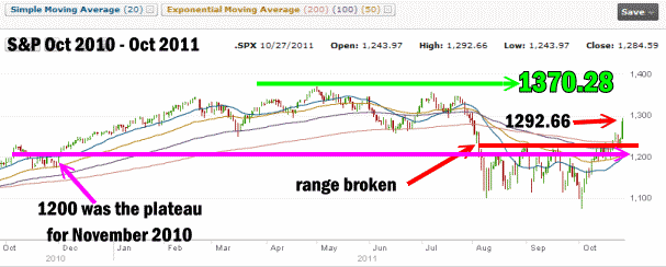 Market Timing / Market Direction - Oct 27 2011 Chart