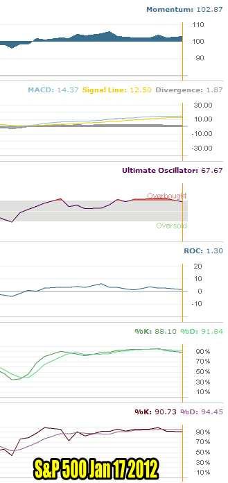 Market Timing / Market Direction Indicators For Jan 17 2012