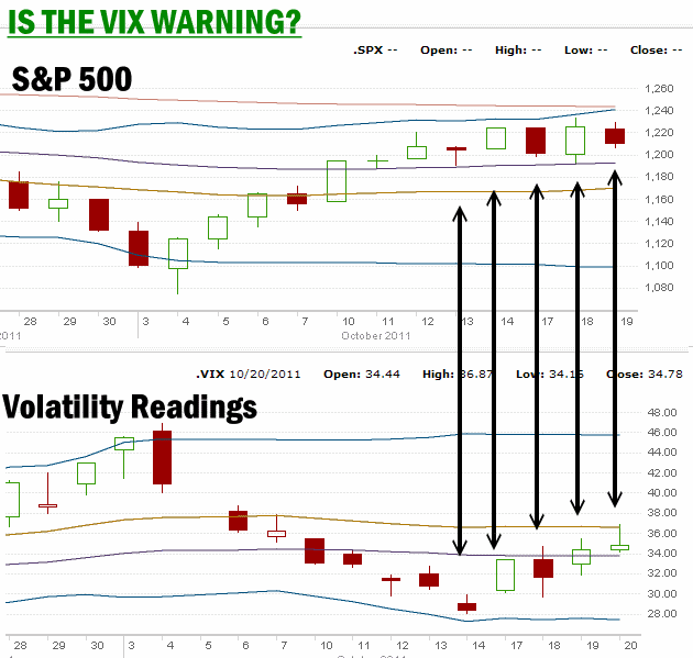 Market Timing / Market Direction - VIX Cchart for Oct 20 2011
